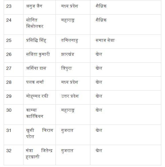देशभर के 32 बच्चों को प्रधानमंत्री राष्ट्रीय बाल पुरस्कार से किया गया सम्मानित