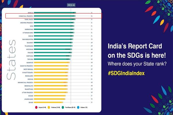 नीति आयोग की सतत विकास लक्ष्य रैंकिंग में हिमाचल ने देश में हासिल किया दूसरा स्थान